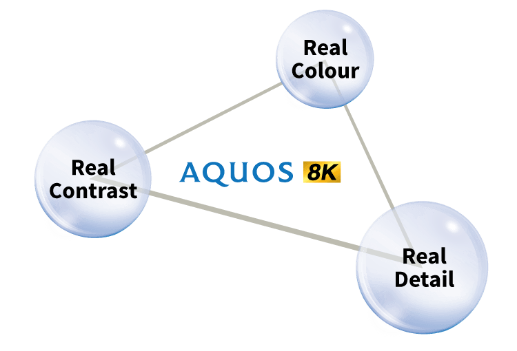 AQUOS 8K Introduction